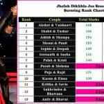 Jhalak Dikhhla Jaa 7: Karan Tacker and Elena in danger zone this week?