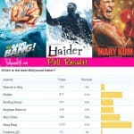 Bang Bang beats Haider, Mary Kom and Singham Returns to become most loved trailer!