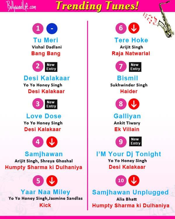 Yo Yo Honey Singh's Desi Kalakaar, Hrithik Roshan-Katrina Kaif's Tu Meri from Bang Bang trend this week!