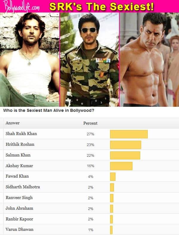 Shah Rukh Khan declared sexier than Salman Khan and Hrithik Roshan!