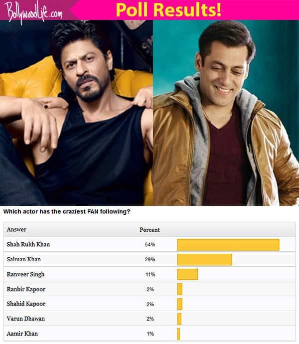 Shah Rukh Khan BEATS Salman Khan to become the superstar with the CRAZIEST fan following!