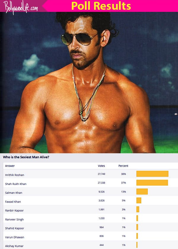 Hrithik Roshan BEATS Shah Rukh Khan to win the Sexiest Man Alive title!