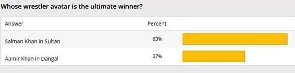 Sultan vs Dangal poll result