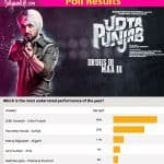 Fans choose Diljit Dosanjh's cop act in Udta Punjab as the most underrated performance of 2016 - view poll results