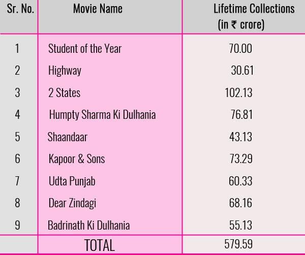 Chart-Alia-Top-Grossers