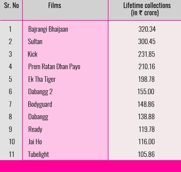 Chart-Salman-Khan-100-cr-films-1