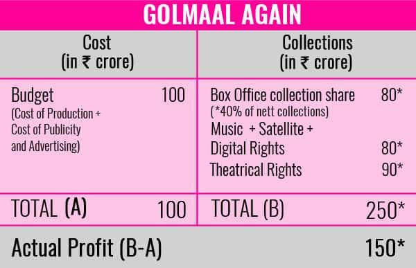 Chart-Golmaal-Again