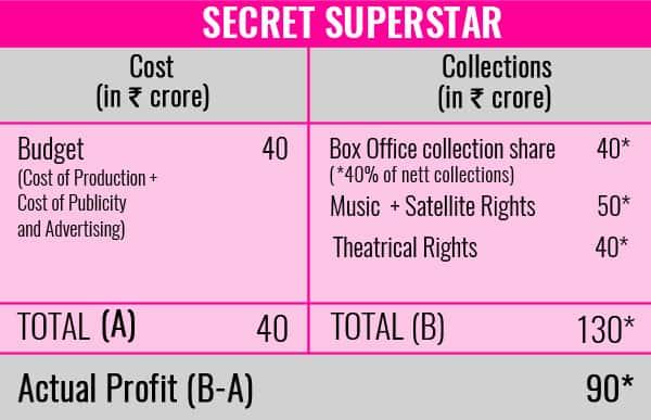 Chart-Secret-SuperStar