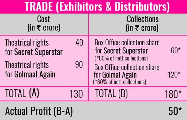 Chart-Trade-Secret-SuperStar-Golmaal