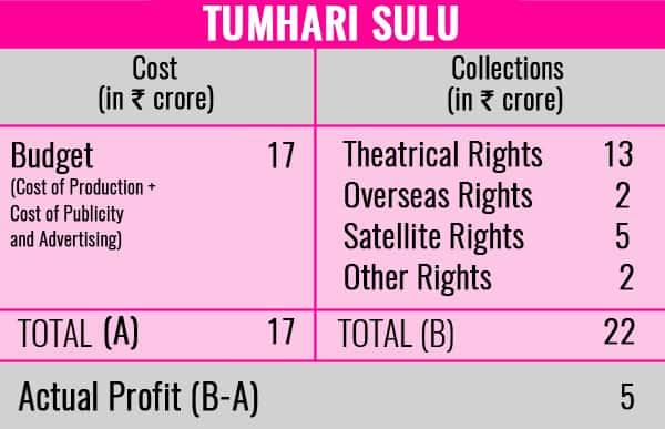 Tumhari-sulu profit