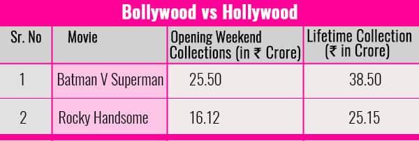 Chart-Bollywood-vs-Hollywood-Batman-V-Superman-Rocky-Handsome