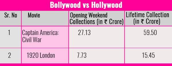 Chart-Bollywood-vs-Hollywood-Captain-America-1920-London