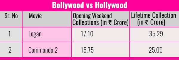 Chart-Bollywood-vs-Hollywood-Logan-Commondo-2