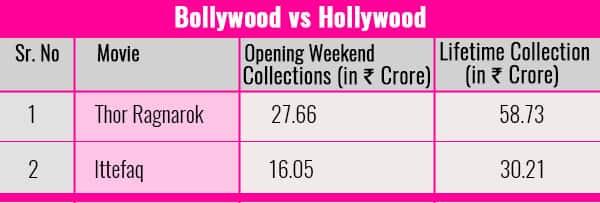 Chart-Bollywood-vs-Hollywood-Thor-Ragnarok-Ittefaq