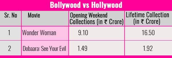 Chart-Bollywood-vs-Hollywood-Wonder-Woman-2-Dobaara-See-Your-Evil