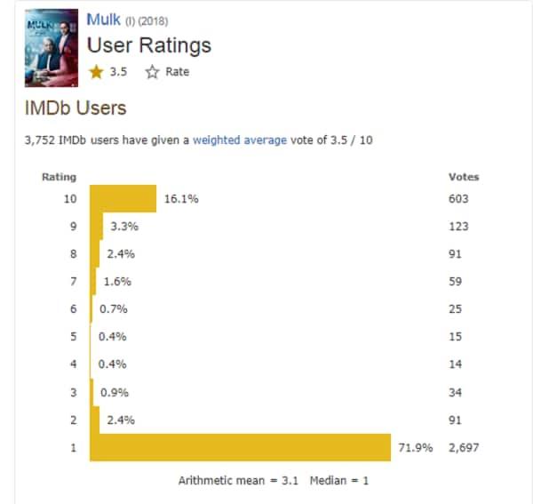 mulk rating 1
