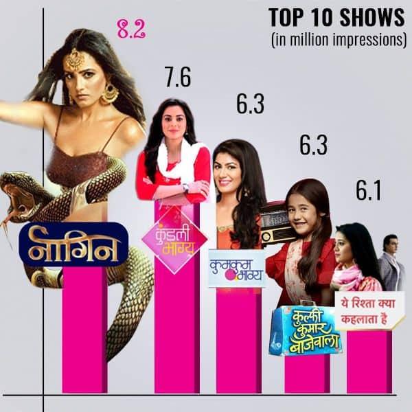 Naagin 3, Kundali Bhagya, Yeh Rishta Kya Kehlata Hai - Here are the Top 10 shows of the week as per BARC report thumbnail