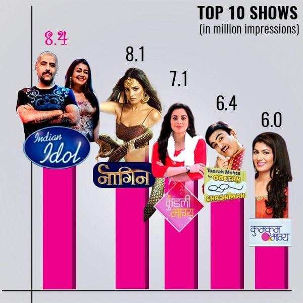 Indian Idol 10, Naagin 3, Taarak Mehta Ka Ooltah Chashmah