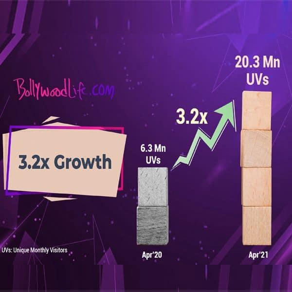 bollywood life growth